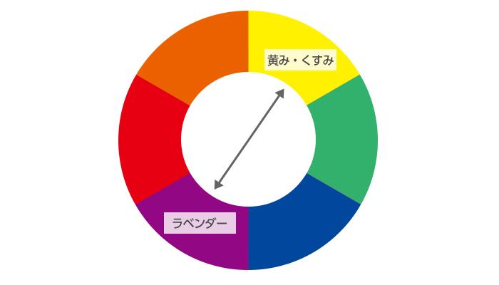 補色の説明図