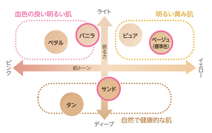 ファンデーション 色の選び方の図