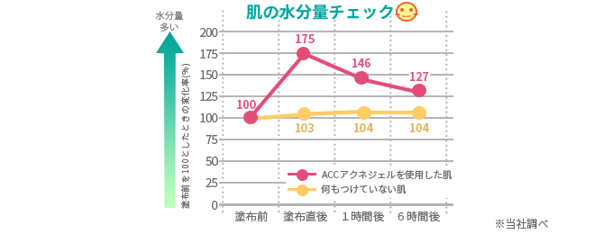 保湿効果のグラフ