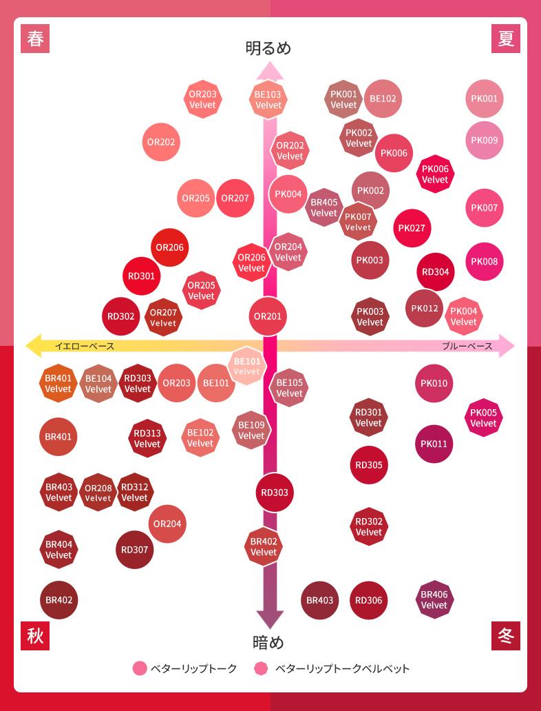 ベターリップトーク パーソナルカラー マップ